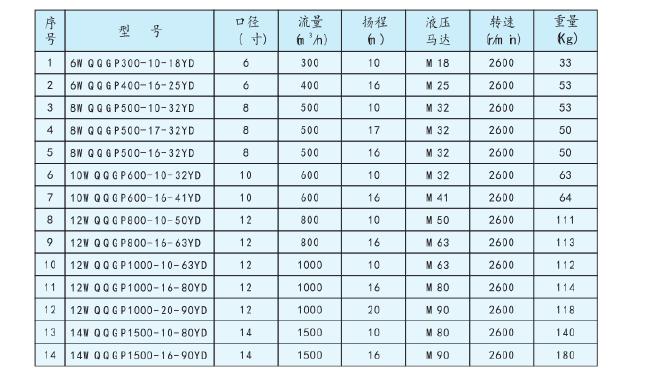 液压潜水泵性能参数表.png